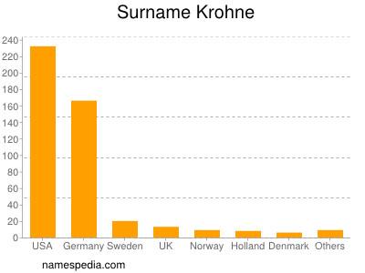 Surname Krohne
