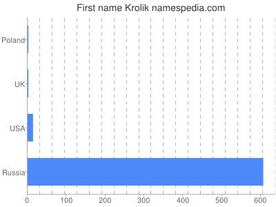 Given name Krolik