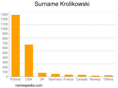 Surname Krolikowski