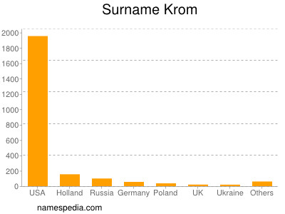 Surname Krom