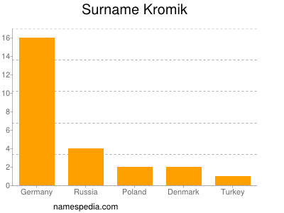 Surname Kromik