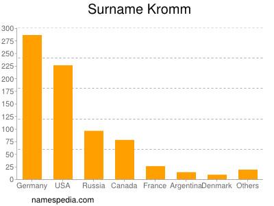 Familiennamen Kromm
