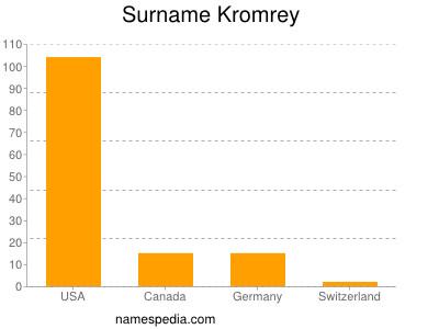 Surname Kromrey