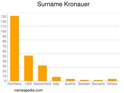 Surname Kronauer