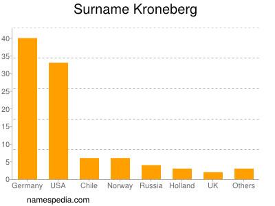 Surname Kroneberg