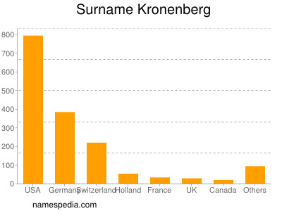 Surname Kronenberg