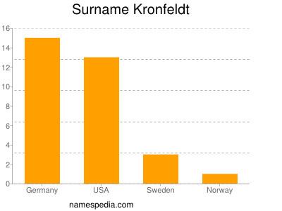 Surname Kronfeldt