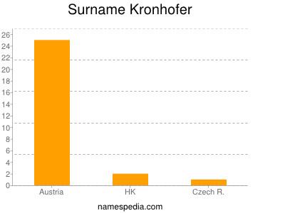 Surname Kronhofer