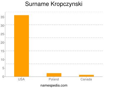 Surname Kropczynski