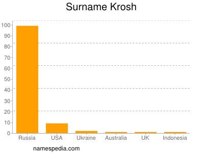 Surname Krosh