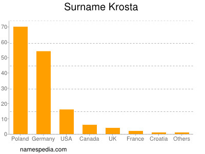 Surname Krosta
