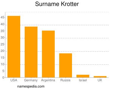 Surname Krotter
