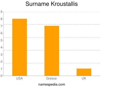 Familiennamen Kroustallis