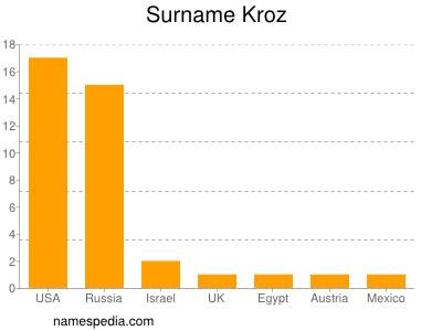 Surname Kroz