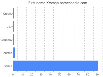 Given name Krsman