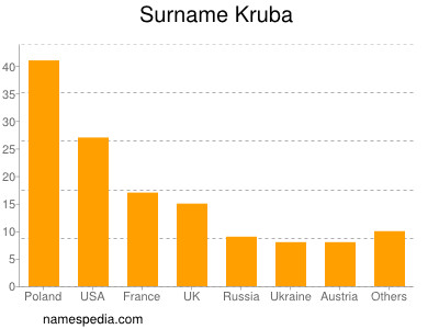 Surname Kruba