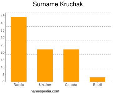 Surname Kruchak