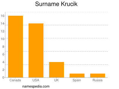 Surname Krucik