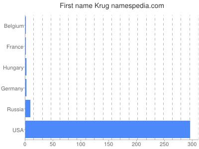 Given name Krug
