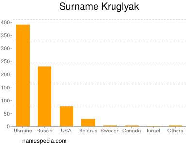 Surname Kruglyak