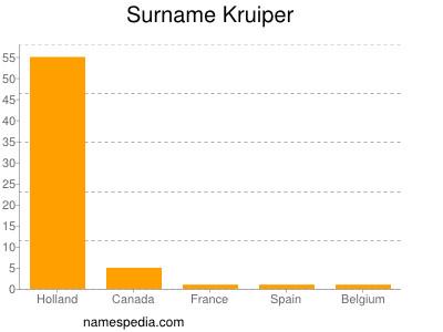 Surname Kruiper