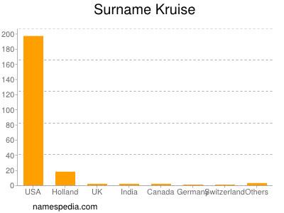Surname Kruise