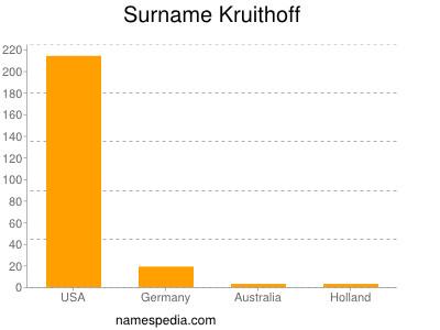 Surname Kruithoff
