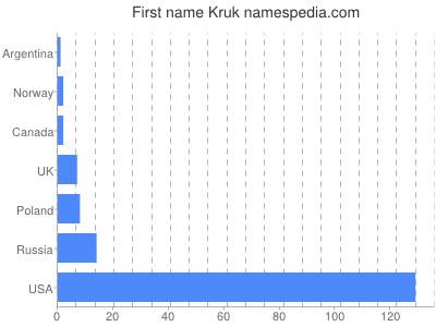 Given name Kruk