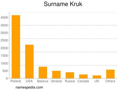 Surname Kruk