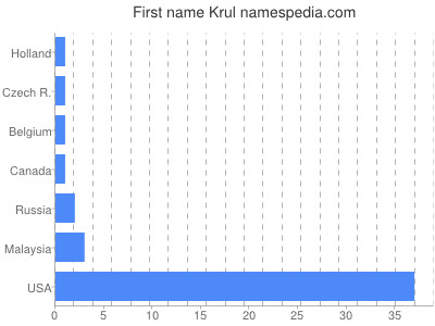 Given name Krul