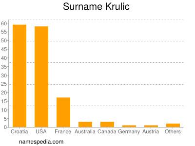 Surname Krulic