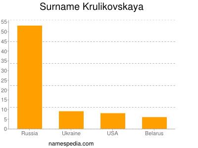 Surname Krulikovskaya