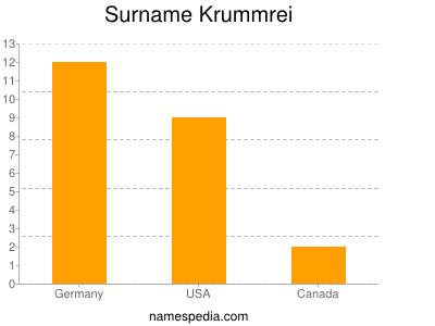 Surname Krummrei