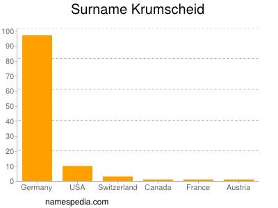 Surname Krumscheid