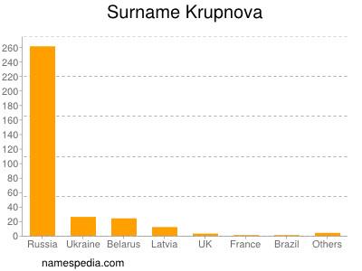 Surname Krupnova