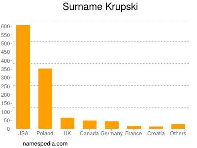 Familiennamen Krupski