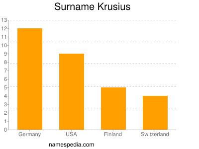 Surname Krusius