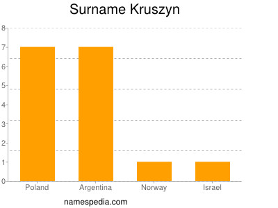 Surname Kruszyn