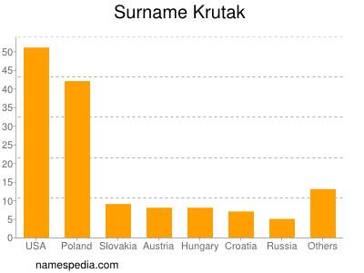 Surname Krutak