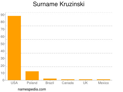 Surname Kruzinski
