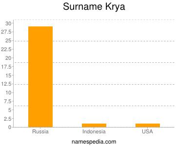 Surname Krya