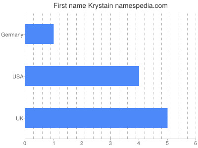 Given name Krystain