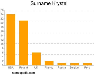 Surname Krystel
