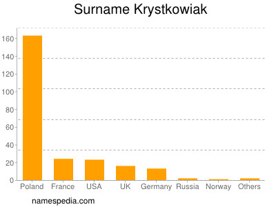 Surname Krystkowiak