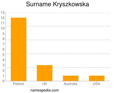 Surname Kryszkowska