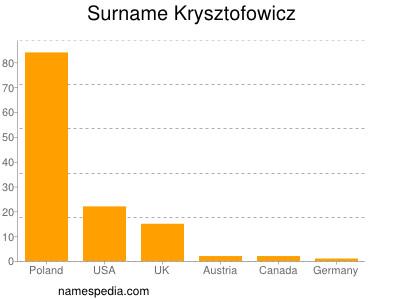 Surname Krysztofowicz