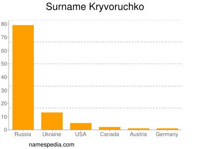 Surname Kryvoruchko