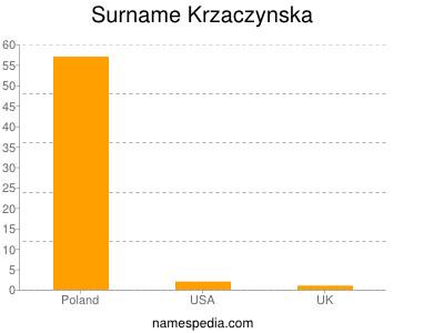 Surname Krzaczynska