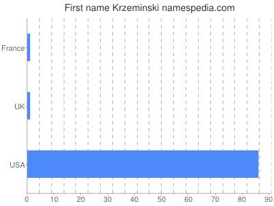 Vornamen Krzeminski