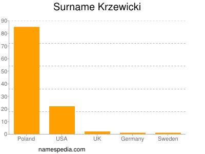 Surname Krzewicki